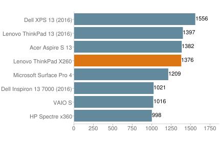 Chấm điểm hiệu năng cho Lenovo X260