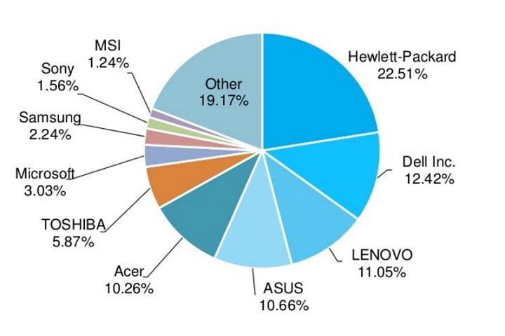 Laptop Lê Sơn - Có rất nhiều hãng sản xuất xuất laptop windows. Laptop windows đa dạng lựa chọn hơn Macbook